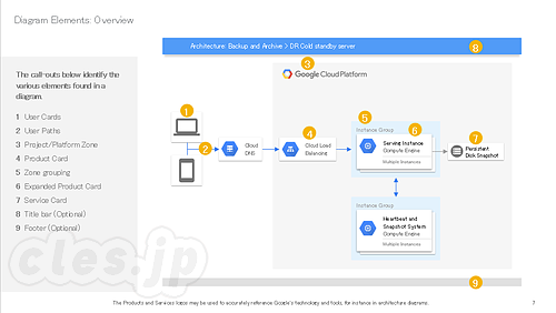 Google Cloud Platform アイコンセット - Google Cloud Platform アイコン集