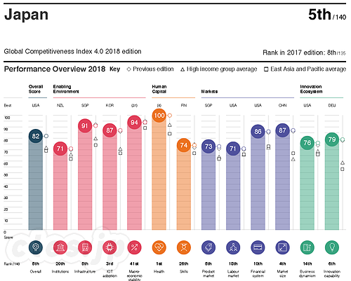 Japan - The Global Competitiveness Report 2018 - 世界競争力報告 2018 の日本の順位は 5 位