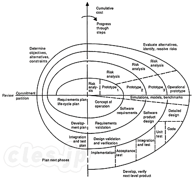 Spiral model of the software process - 改めて Barry Boehm のスパイラルモデルを学ぶ